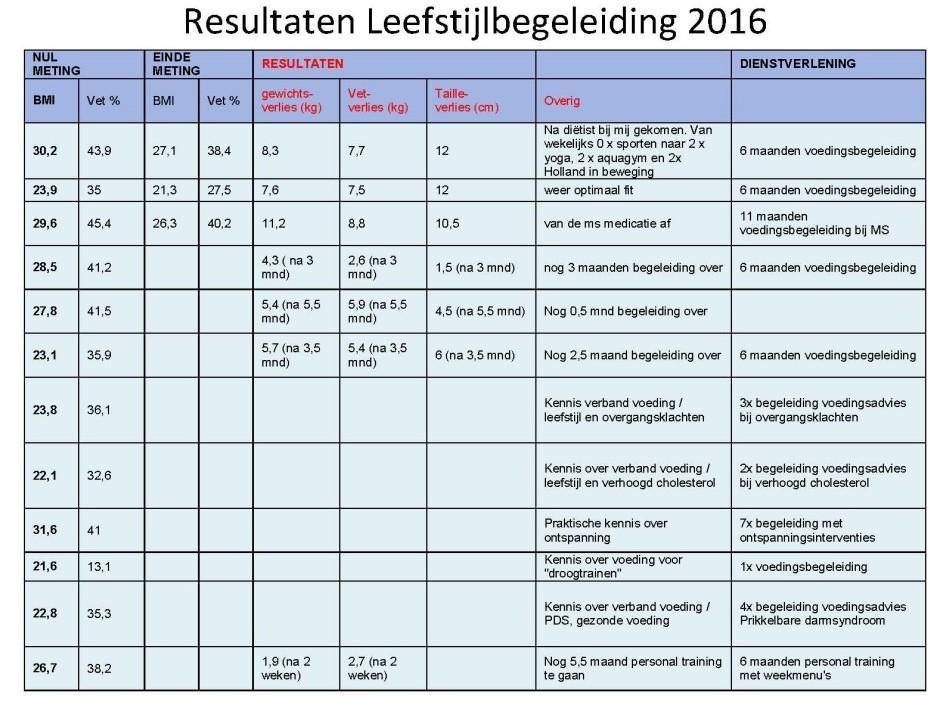 resultaten-verkort-leefstijlbegeleiding-2016
